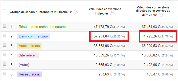 conversions-indirectes-analytics