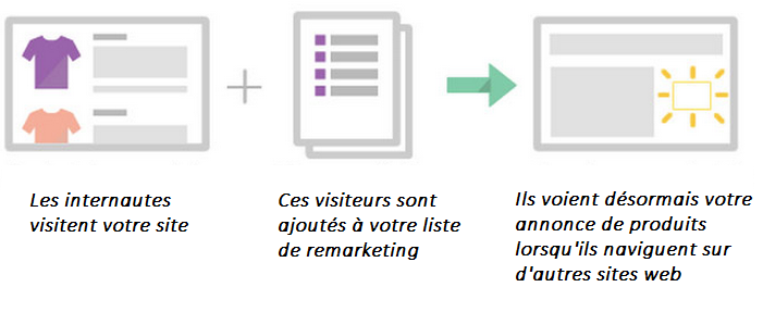 remarketing-dynamique-noel